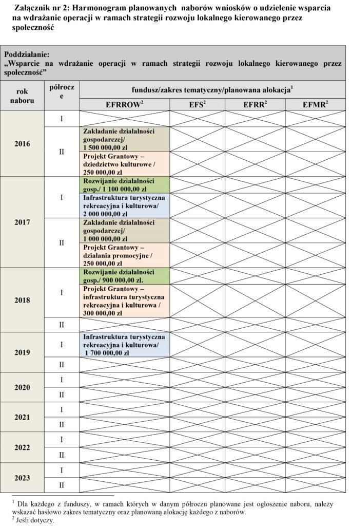 zala%cc%a8cznik-nr-2-do-umowy-ramowej-harmonogram-naborow-wnioskow-1